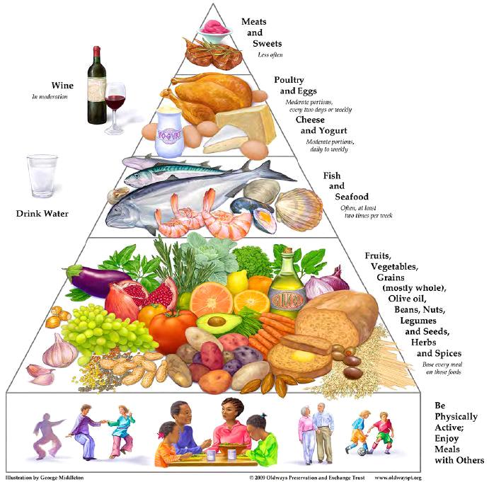 النظام الغذائي المتوسطي (Mediterranean diet)