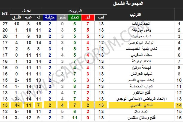 الدورة 13 : النادي القصري ينهزم بثلاثية نظيفة و عدد قياسي من الأهداف في الدورة