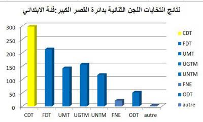 خمس خلاصات من نتائج انتخابات اللجن الثنائية لموظفي وزارة التربية الوطنية بنيابة العرائش
