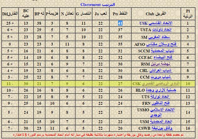 النادي القصري ينتصر على شباب المحمدية بثلاثة أهداف مقابل اثنين