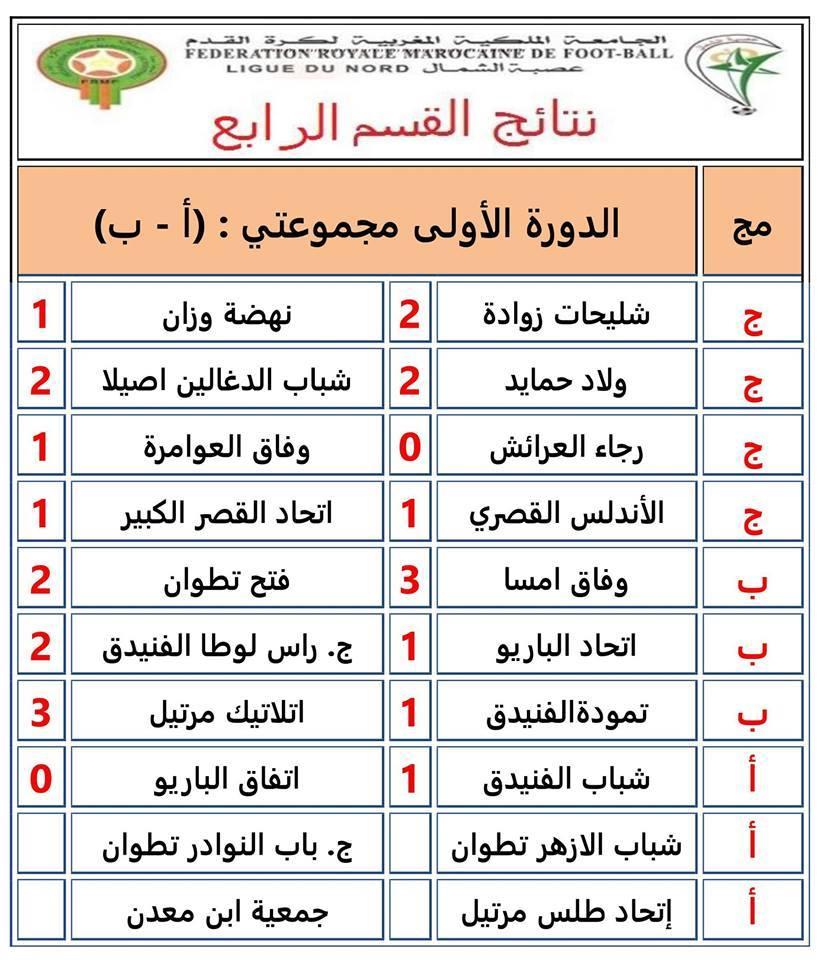 الفرق القصرية تتعادل خلال الدورة الأولى من بطولة القسم الرابع
